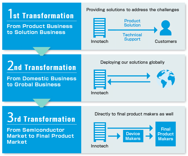 1st Transformation From Product Business to Solution Business 2nd Transformation From Domestic Business to Grobal Business 3rd Transformation From Semiconductor Market to Final Oroduct Market