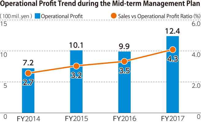 Operational Profit Trend during the Mid-term Management Plan